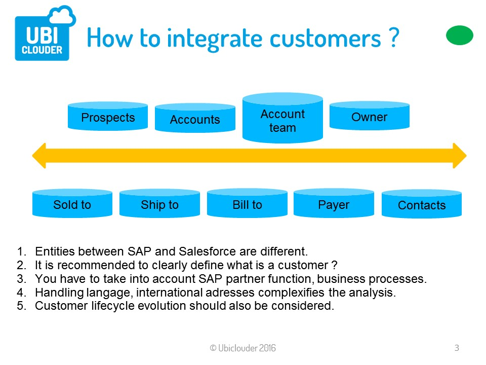 SAP ERP and Salesforce CRM Architectures