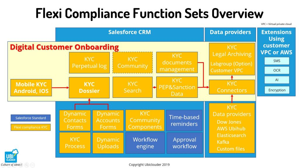 Flexi compliance KYC AML Functions Sets